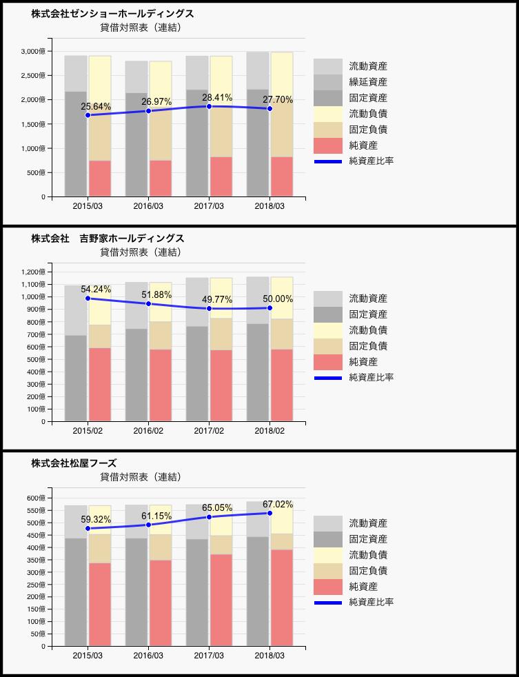 牛丼チェーンの貸借対照表比較