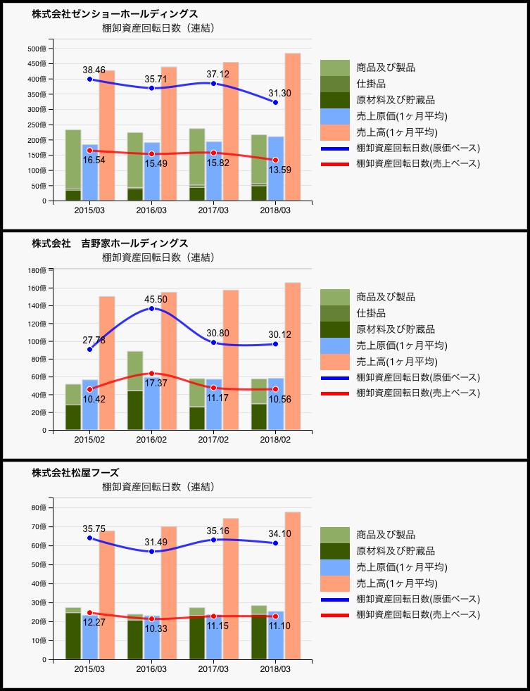 大手牛丼チェーンの棚卸資産回転日数比較
