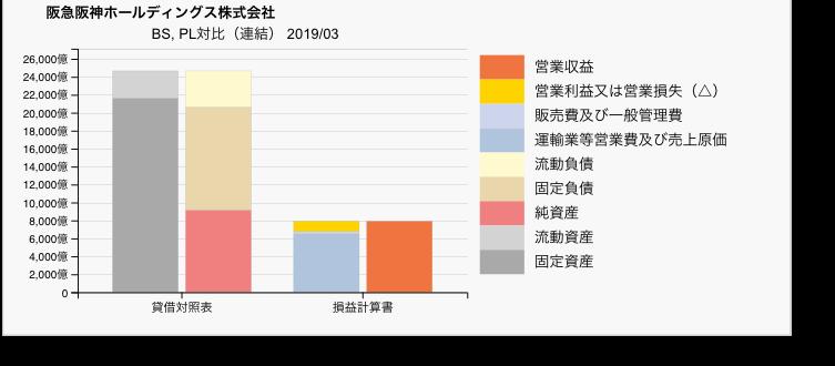 阪急阪神HDのBS・PL対比チャート 2019年3月期