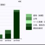 ぴあ 有形固定資産推移 2019年3月期