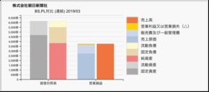 朝日新聞のBS/PL対比チャート