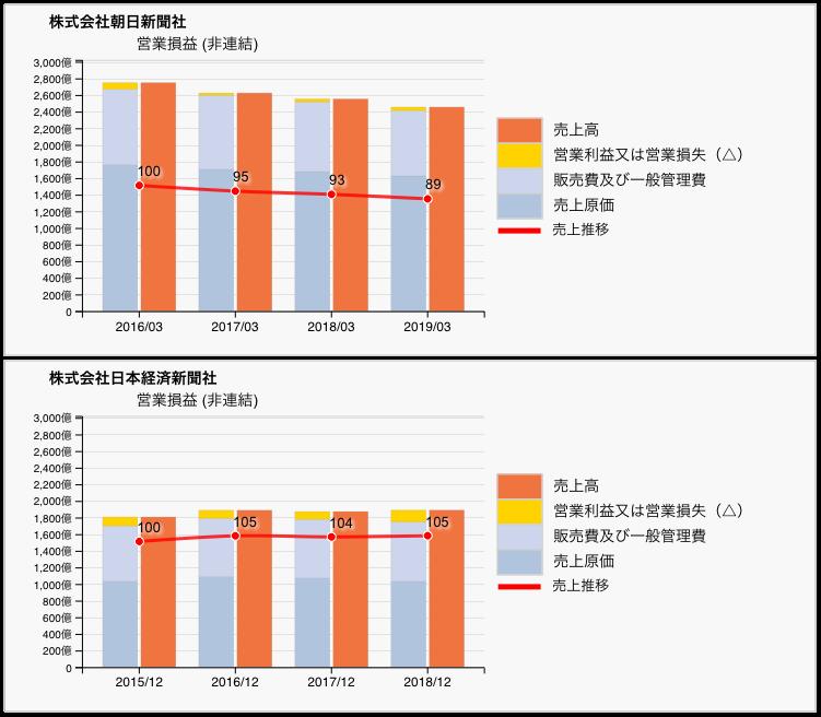 部数 推移 朝日 新聞 発行 さよなら新聞紙・2030年の新聞の発行部数 2000万部以下に