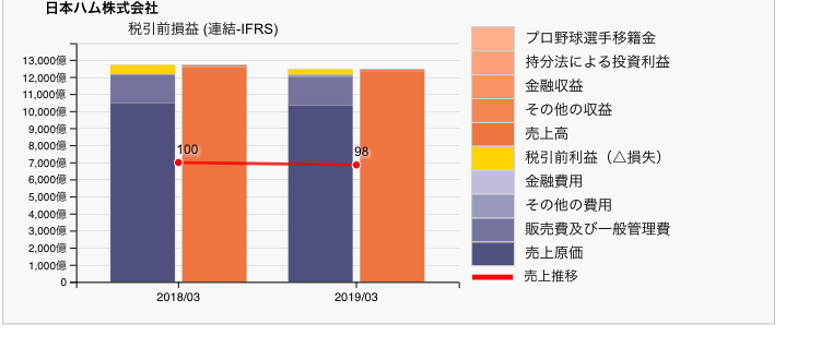 日本ハムの営業損益チャート 2019年3月期