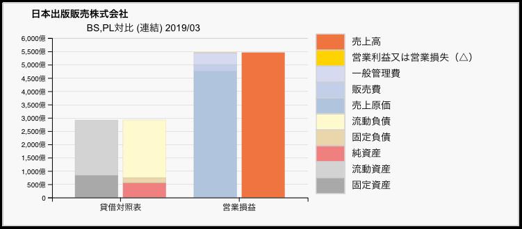 日本出版販売のBS/PL対比チャート