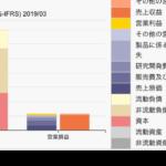 武田薬品のBS/PL対比チャート