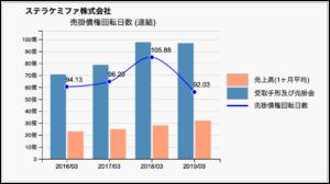 ステラケミファ社の売掛債権回転日数推移