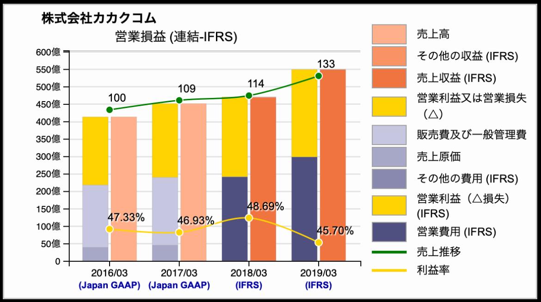 日本会計基準とIFRS