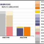JRの財務諸表チャート