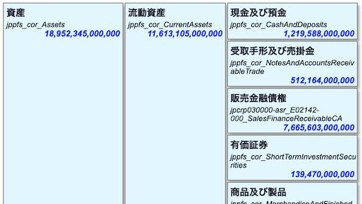 XBRL計算リンクによる勘定科目の構造