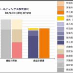 航空会社の財務諸表チャート