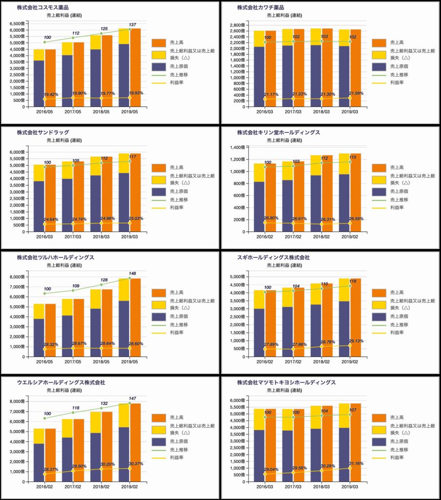ドラッグストアの売上総利益(粗利)率推移 2019年3月期