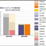 電力会社の財務諸表