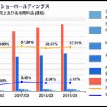 牛丼チェーンの利益率