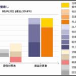 小僧寿しのBS/PL対比チャート 2018年12月期