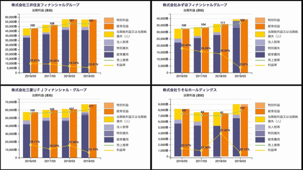 メガバンク4行の損益計算書チャート XBRL財務分析 2019年3月期