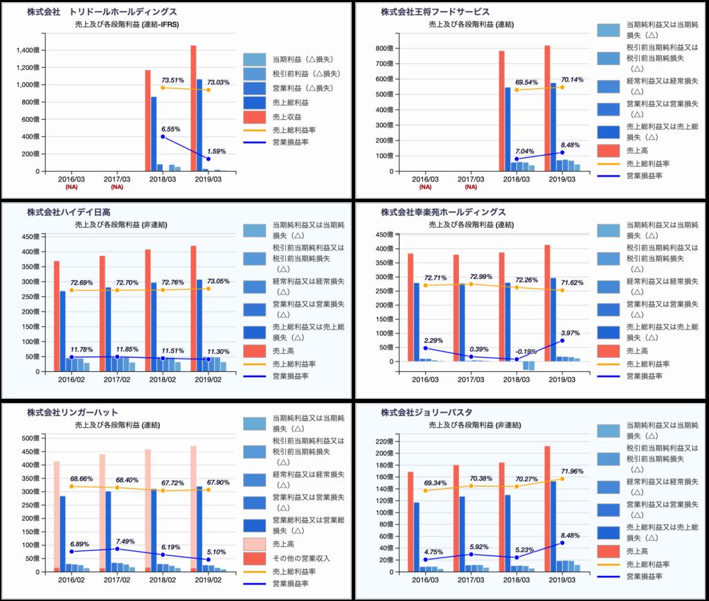 外食系上場会社の利益率推移(2)