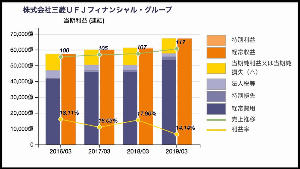 三菱UFJ銀行の損益推移