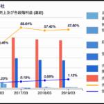 ワタミの各段階利益推移チャート 2019年3月期