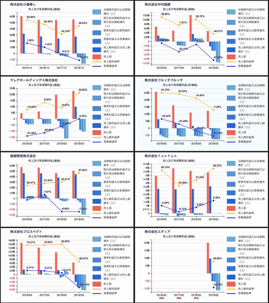 経済誌に倒産危険度で選ばれた企業(2019年)の各段階利益推移チャート