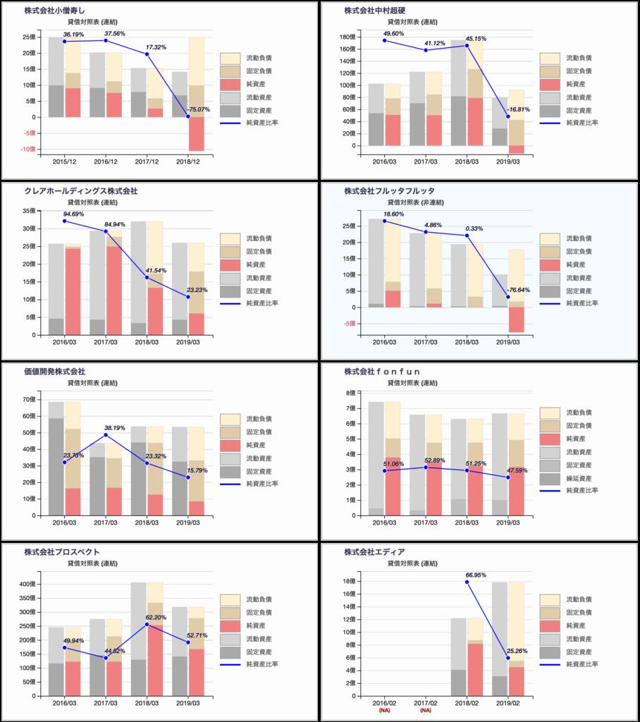 経済誌に倒産危険度で選ばれた企業(2019年)の貸借対照表推移チャート