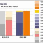 江崎グリコの貸借対照表/損益計算書対比チャート