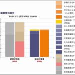 新日鐵住金のBS/PL対比チャート 2019年3月期