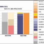 三菱商事の財務諸表チャート