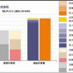 日本通運のBS/PL対比チャート