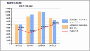 ZOZOの会計利益先行率