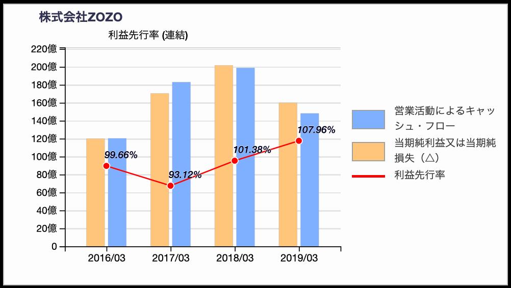 ZOZOの会計利益先行率推移 2019年3月期