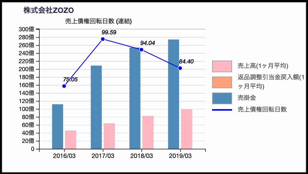 ZOZOの売上債権回転日数推移 2019年3月期