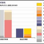 サンバイオのBS/PL対比チャート(2019/1)