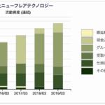 ニューフレアテクノロジーの流動資産推移