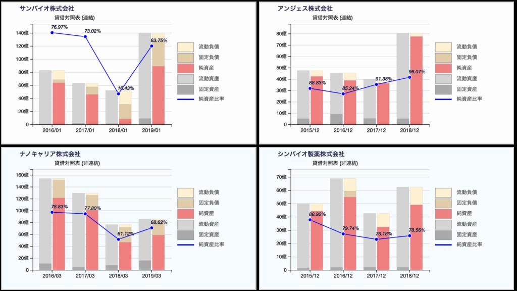 バイオベンチャー4社の貸借対照表推移