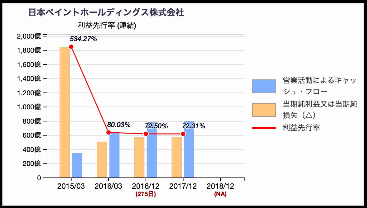 日本ペイントの会計利益先行率