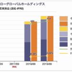 スシローの営業利益率推移
