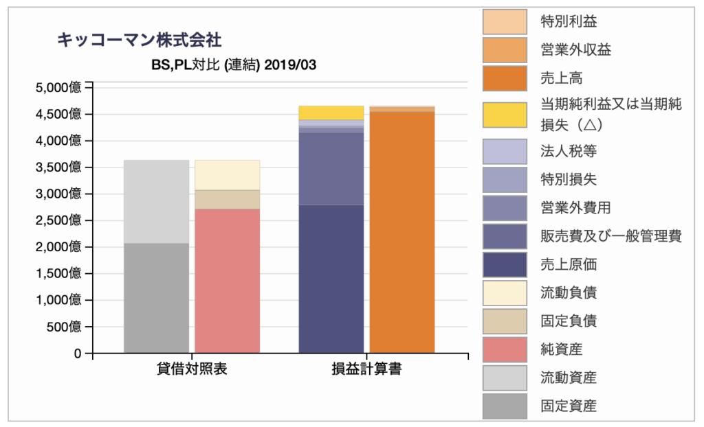 キッコーマンのBS/PL対比チャート
