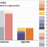 ファナックのBS/PL対比チャート