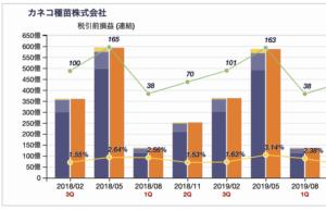 XBRL四半期データのチャート化