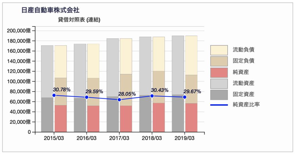 日産自動車の貸借対照表推移 2019年3月期迄