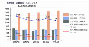 吉野家の仕入債務回転日数推移チャート