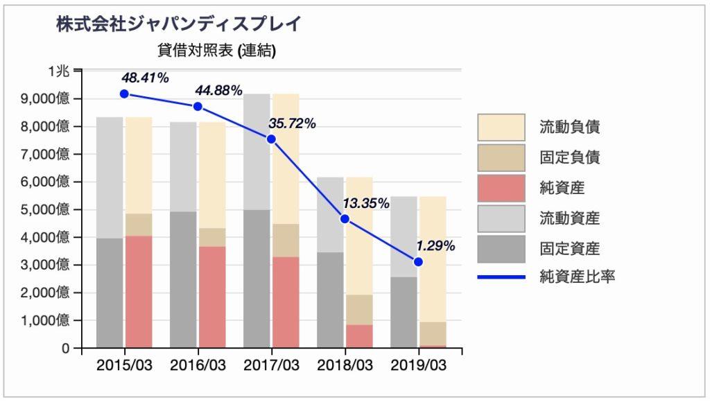 ジャパンディスプレイの貸借対照表推移(訂正前)