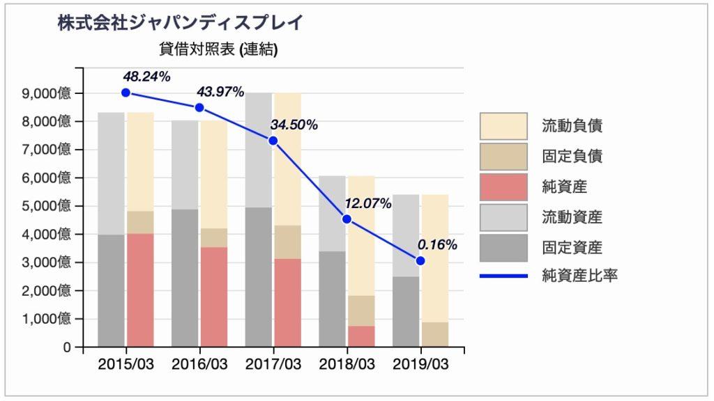 ジャパンディスプレイの貸借対照表推移(訂正後)