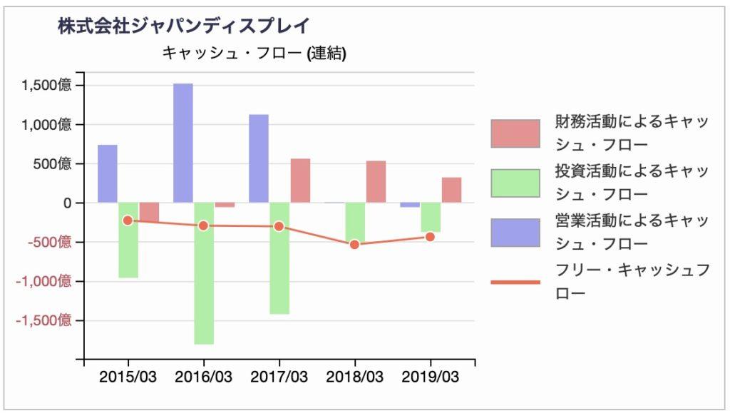 ジャパンディスプレイ キャッシュ・フロー計算書推移(訂正前)