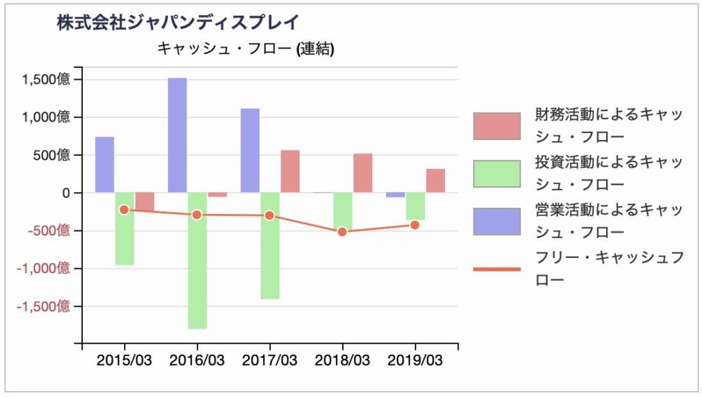 ジャパンディスプレイ キャッシュ・フロー計算書推移(訂正後)