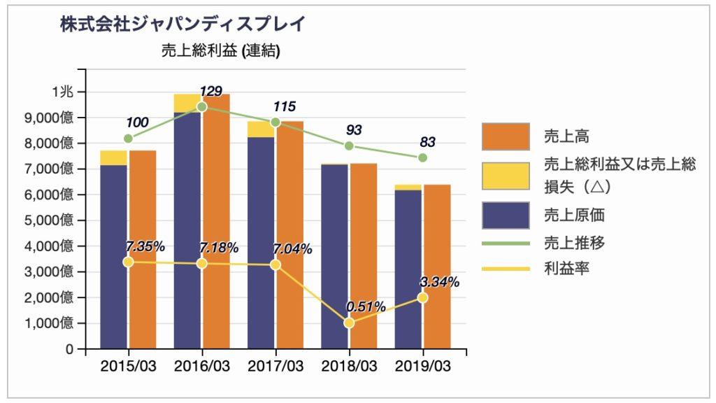 ジャパンディスプレイの売上総利益推移(訂正後)