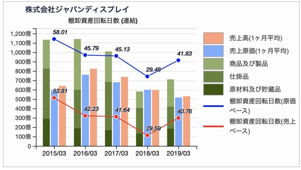 ジャパンディスプレイの棚卸資産回転日数推移(訂正前)