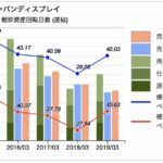 ジャパンディスプレイの棚卸資産回転日数推移
