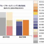 アサヒビールの貸借対照表、損益計算書の対比チャート