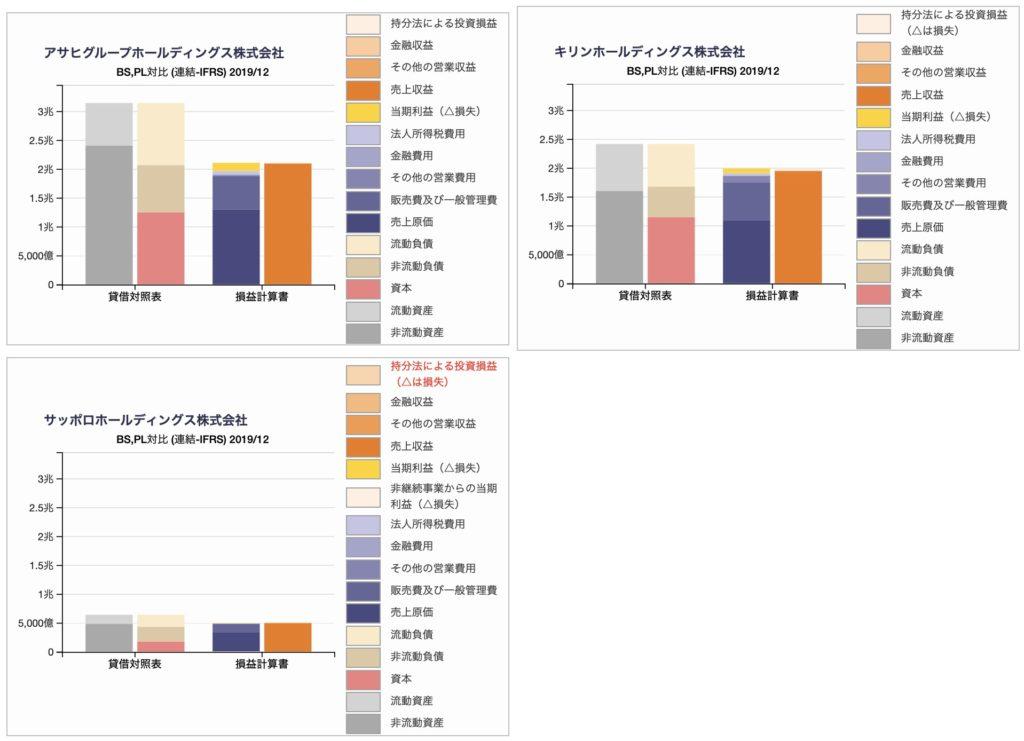 国内ビール大手(アサヒ、キリン、サッポロ)の貸借対照表、損益計算書の比較チャート(比例縮尺による)